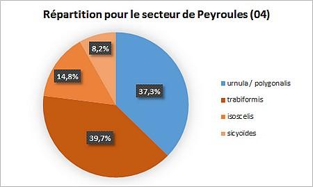 Peyroules