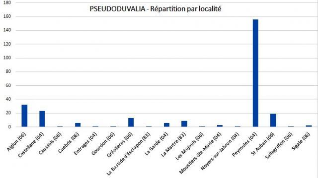 Repartition par localite